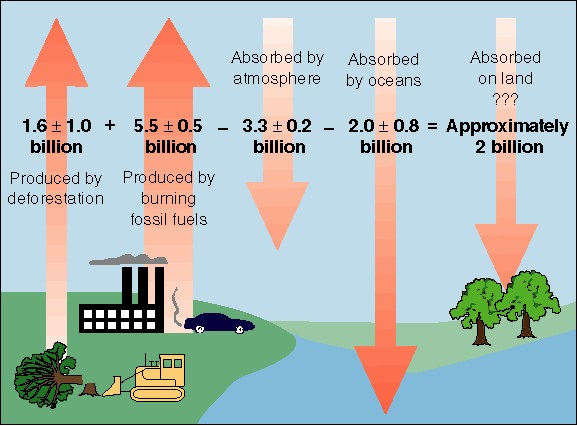Global warming the enhanced greenhouse effect refers to the augmentation of these natural gases by human activities ccuart Images