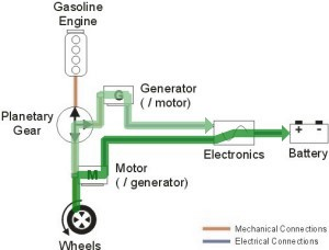 During Deceleration Both Cars Enter Regenerative Braking Mode Where The Motor Generators Operates In Generator To Charge Battery