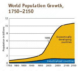 jcurve jpg historical estimates of world population accurate to 10 20%