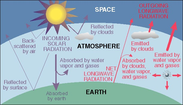 Global warming for the earths atmosphere to absorb ir radiation this produces a net warming of the atmosphere over time this is the enhanced greenhouse effect ccuart Images